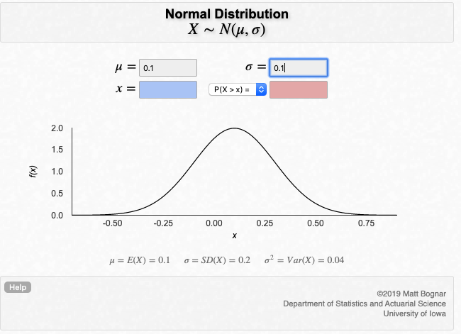 Normal distribution with 10% mean and 10% volatility