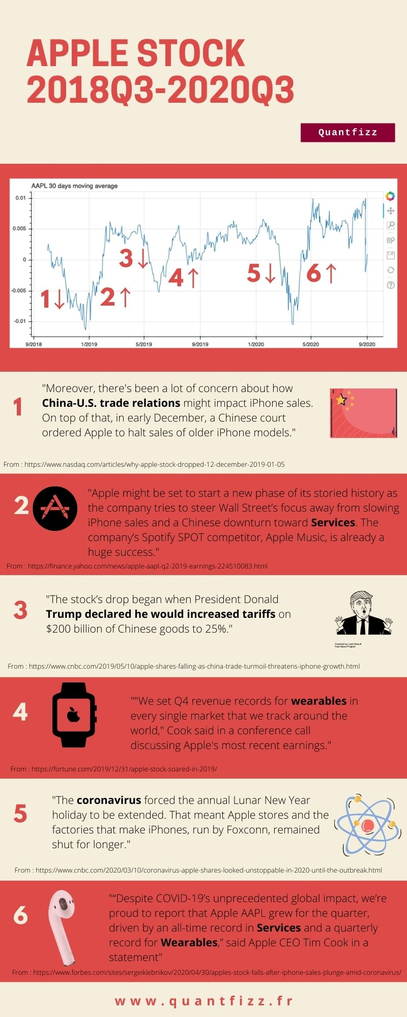 apple stock 2018Q3 to 2019Q3